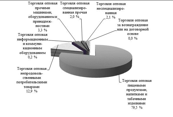 Оптовая торговля пищевыми продуктами и табачными изделиями мелкий опт белорусские сигареты